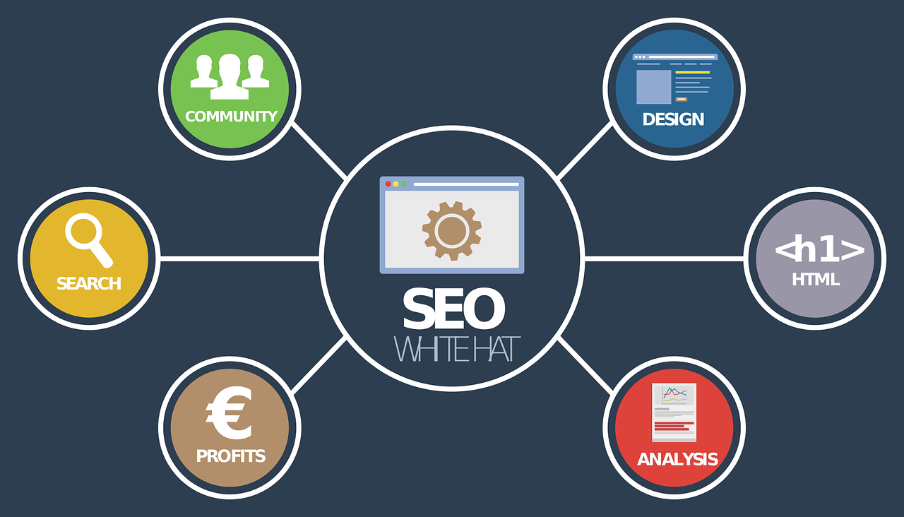 Oh So Simple SEO – The Basics!