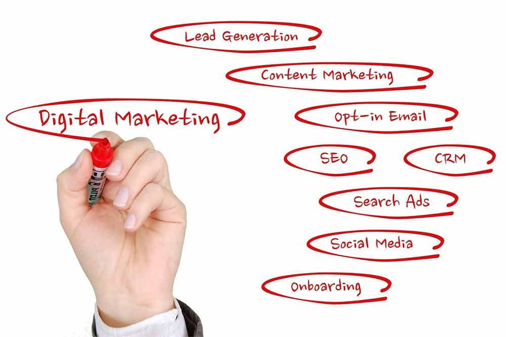 Blending Digital Marketing Channels For Success!